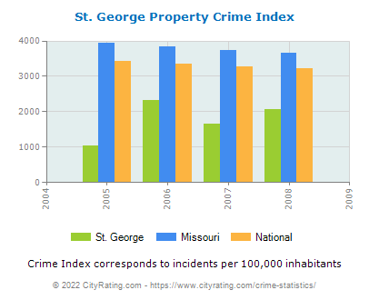 St. George Property Crime vs. State and National Per Capita