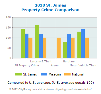 St. James Property Crime vs. State and National Comparison