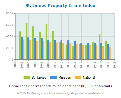 St. James Property Crime vs. State and National Per Capita
