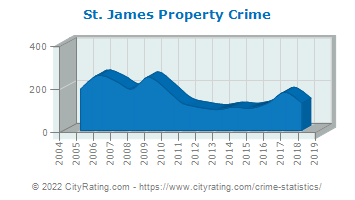 St. James Property Crime