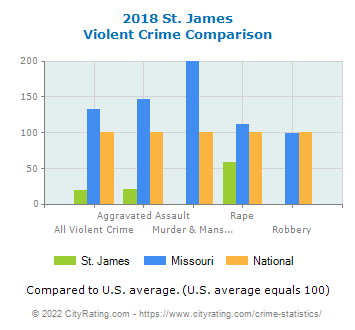 St. James Violent Crime vs. State and National Comparison