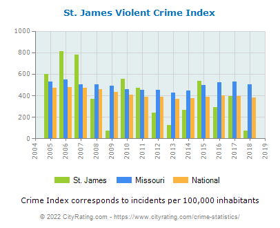 St. James Violent Crime vs. State and National Per Capita