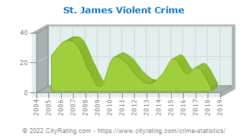 St. James Violent Crime