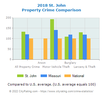 St. John Property Crime vs. State and National Comparison
