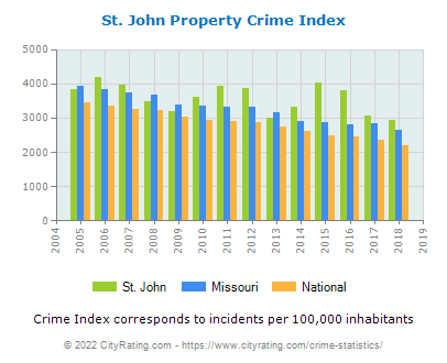 St. John Property Crime vs. State and National Per Capita