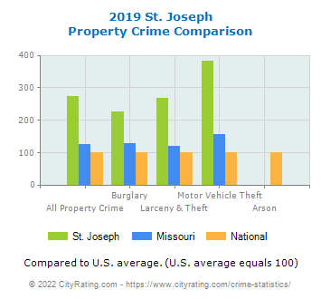 St. Joseph Property Crime vs. State and National Comparison