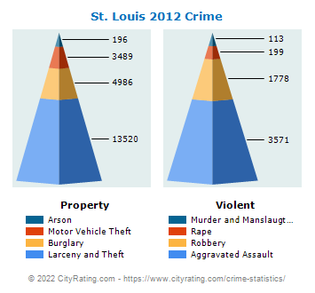 St. Louis Crime 2012