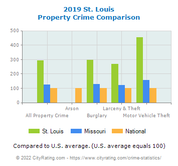 St. Louis Property Crime vs. State and National Comparison