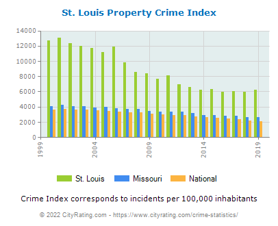 St. Louis Property Crime vs. State and National Per Capita