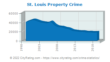 St. Louis Property Crime