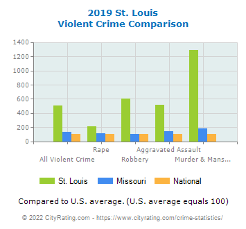 St. Louis Violent Crime vs. State and National Comparison