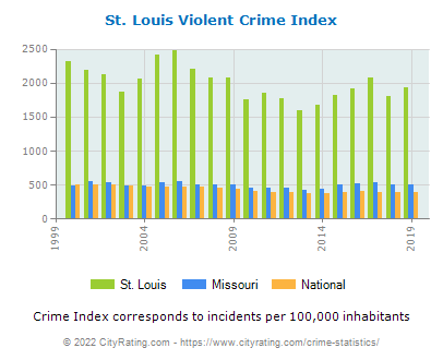 St. Louis Violent Crime vs. State and National Per Capita