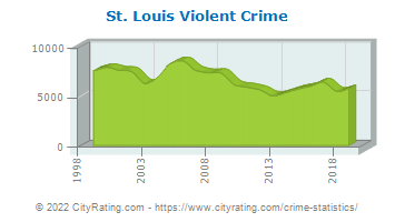 St. Louis Violent Crime