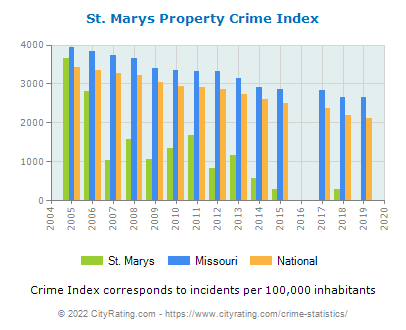 St. Marys Property Crime vs. State and National Per Capita