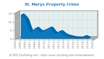 St. Marys Property Crime