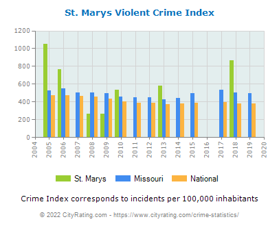 St. Marys Violent Crime vs. State and National Per Capita
