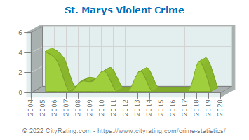 St. Marys Violent Crime