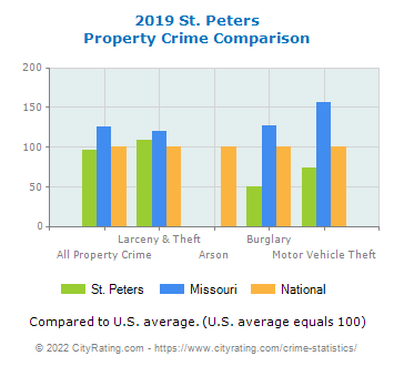 St. Peters Property Crime vs. State and National Comparison
