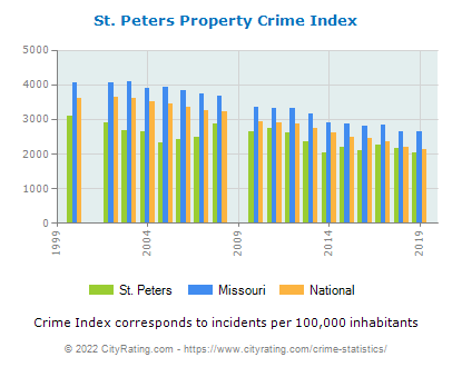 St. Peters Property Crime vs. State and National Per Capita