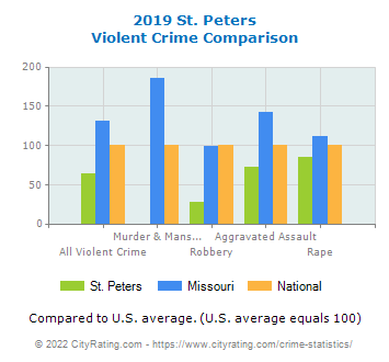 St. Peters Violent Crime vs. State and National Comparison