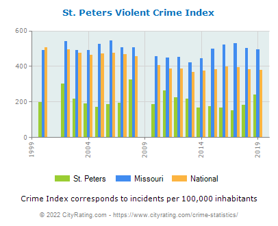 St. Peters Violent Crime vs. State and National Per Capita