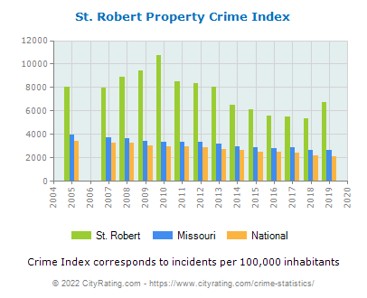 St. Robert Property Crime vs. State and National Per Capita