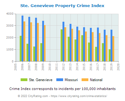 Ste. Genevieve Property Crime vs. State and National Per Capita