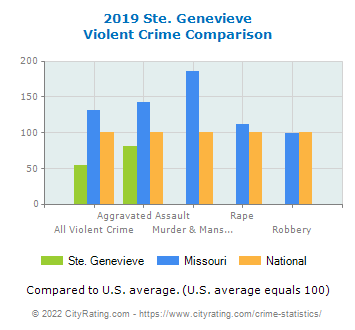 Ste. Genevieve Violent Crime vs. State and National Comparison