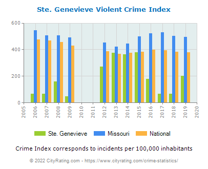 Ste. Genevieve Violent Crime vs. State and National Per Capita