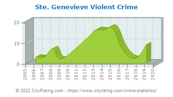 Ste. Genevieve Violent Crime