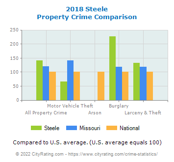 Steele Property Crime vs. State and National Comparison