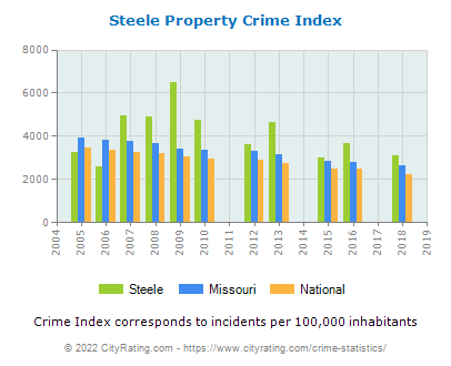 Steele Property Crime vs. State and National Per Capita