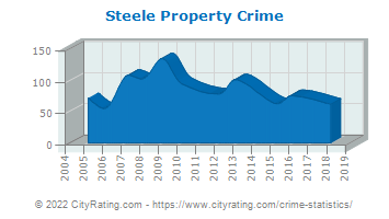 Steele Property Crime