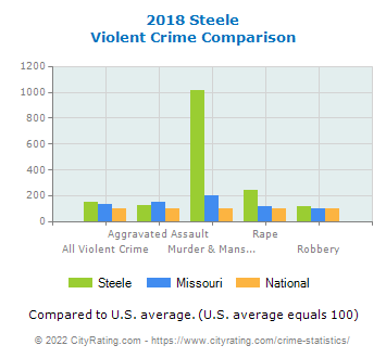 Steele Violent Crime vs. State and National Comparison