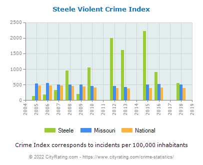 Steele Violent Crime vs. State and National Per Capita