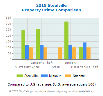 Steelville Property Crime vs. State and National Comparison