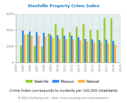 Steelville Property Crime vs. State and National Per Capita