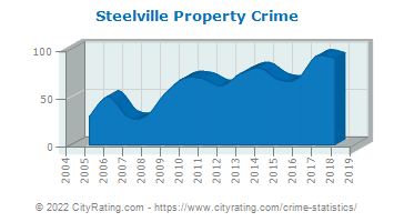 Steelville Property Crime