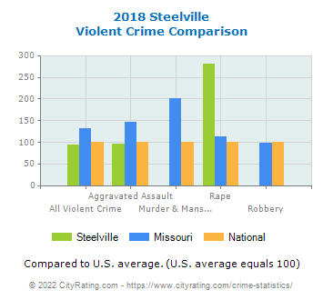 Steelville Violent Crime vs. State and National Comparison