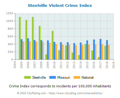 Steelville Violent Crime vs. State and National Per Capita