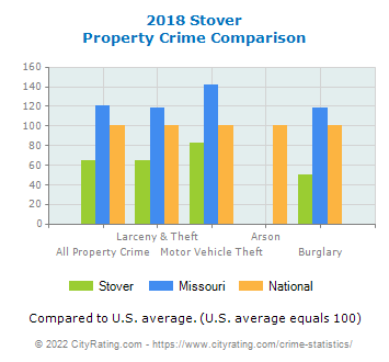 Stover Property Crime vs. State and National Comparison