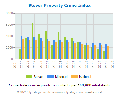 Stover Property Crime vs. State and National Per Capita