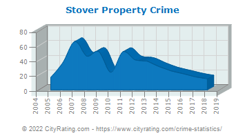 Stover Property Crime