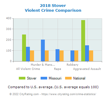 Stover Violent Crime vs. State and National Comparison