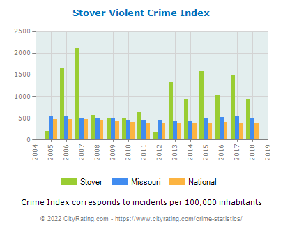 Stover Violent Crime vs. State and National Per Capita