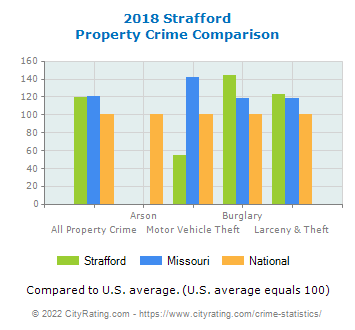 Strafford Property Crime vs. State and National Comparison