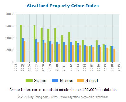 Strafford Property Crime vs. State and National Per Capita