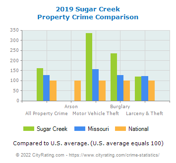 Sugar Creek Property Crime vs. State and National Comparison