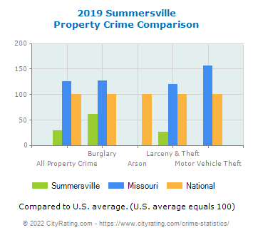 Summersville Property Crime vs. State and National Comparison