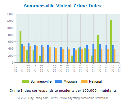 Summersville Violent Crime vs. State and National Per Capita